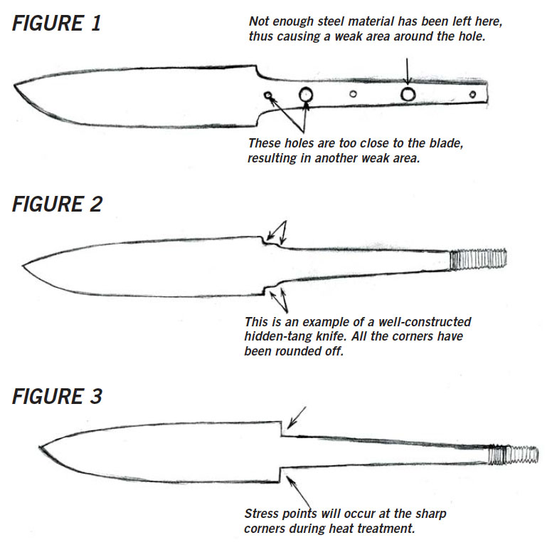 Diagram showing the stress point of knife blades